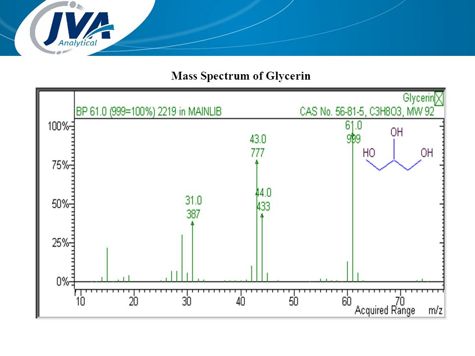 Mass Spectrum of Glycerin