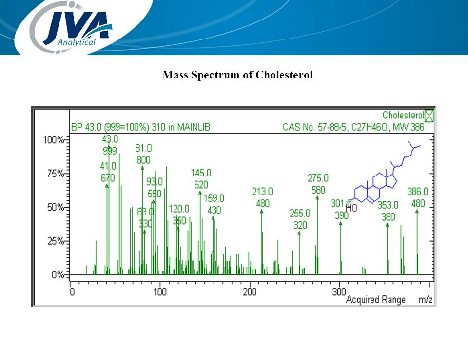 Mass Spectrum of Cholesterol