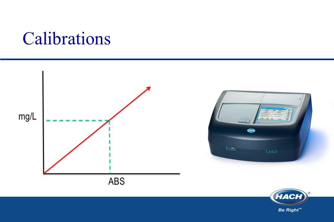 Calibrations mg/L ABS