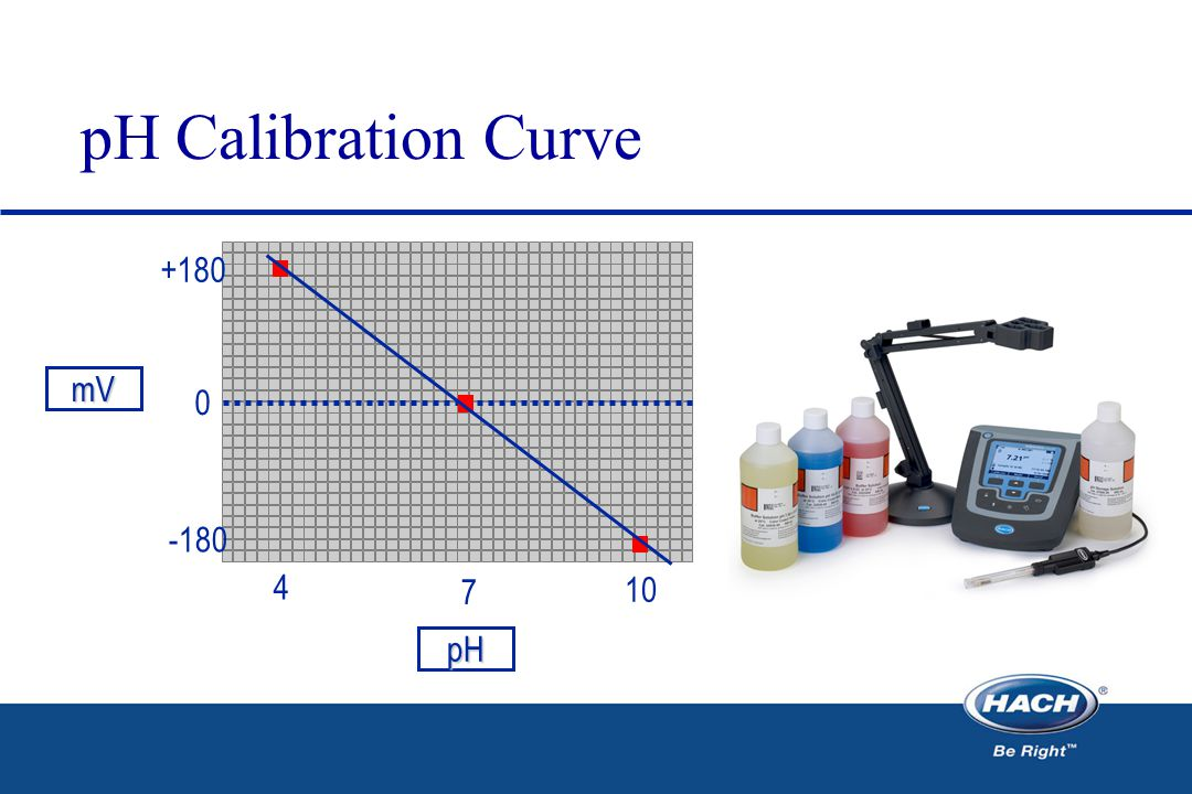 pH Calibration Curve mV pH 0 +180 -180 4 7 10