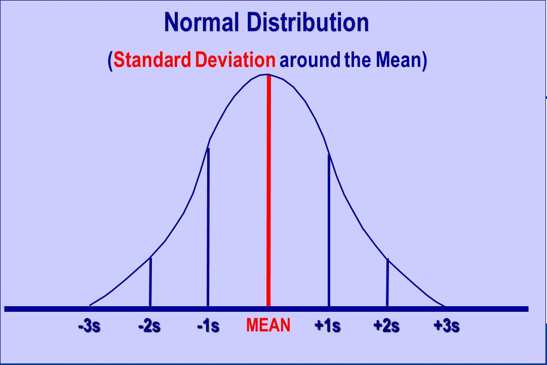 Normal Distribution (Standard Deviation around the Mean) +2s+3s+1s-1s-2s-3sMEAN