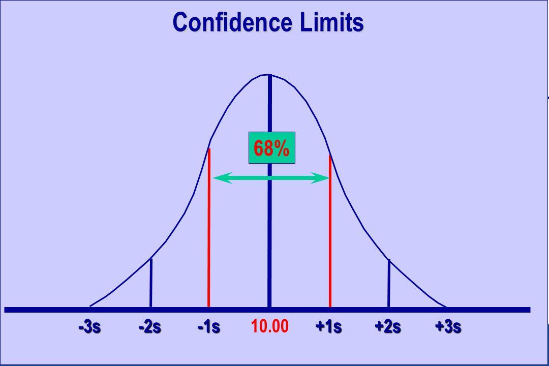 Confidence Limits +2s+3s+1s-1s-2s-3s10.00 68%