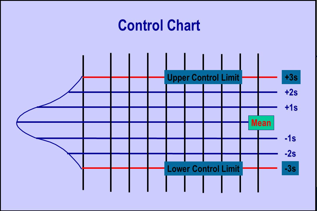 Control Chart +3s +2s +1s Mean -1s -2s -3s Upper Control Limit Lower Control Limit