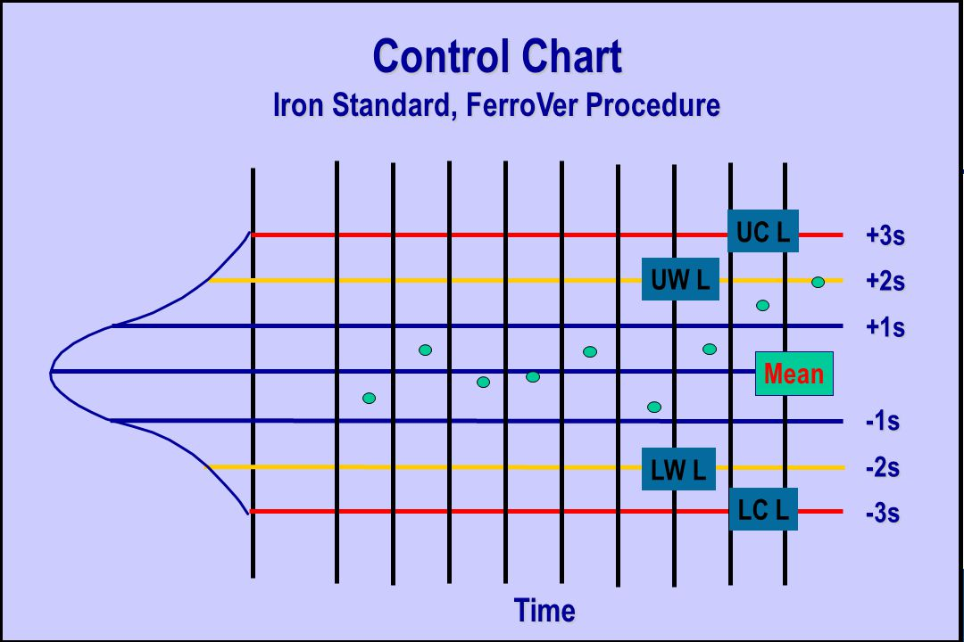 +3s +2s +1s Mean -1s -2s -3s UC L LC L LW L UW L Control Chart Iron Standard, FerroVer Procedure Time