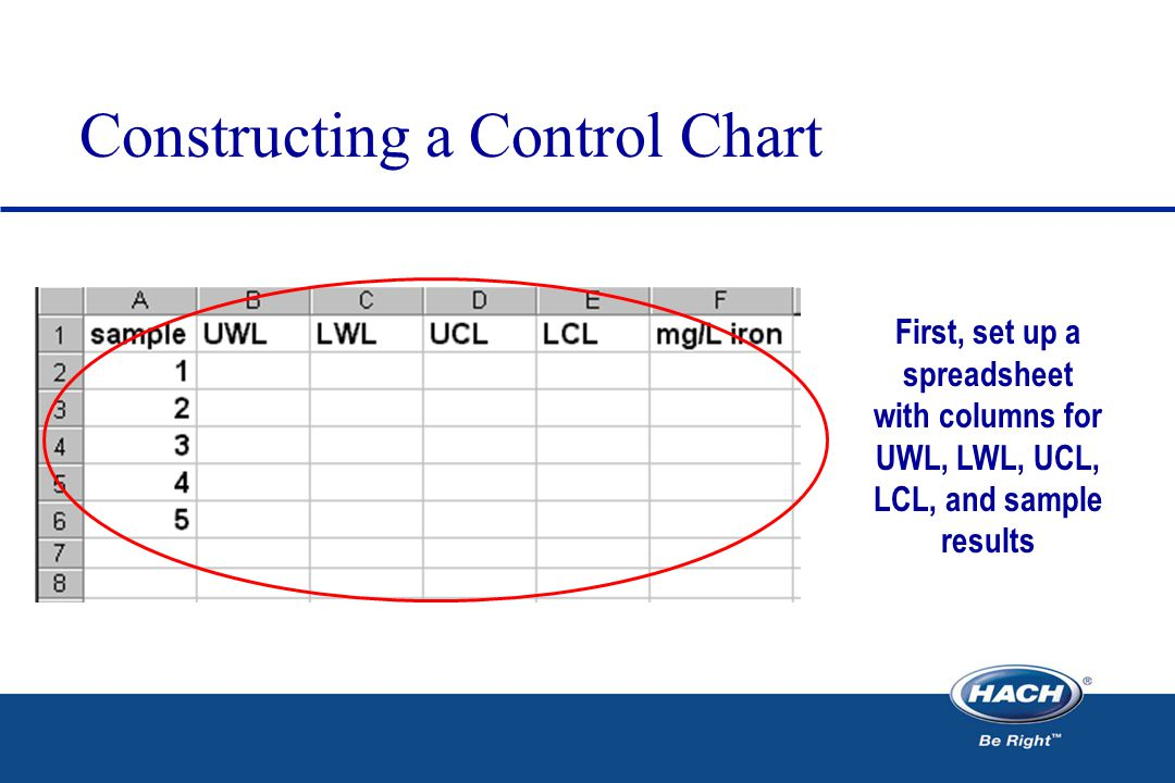 Constructing a Control Chart First, set up a spreadsheet with columns for UWL, LWL, UCL, LCL, and sample results
