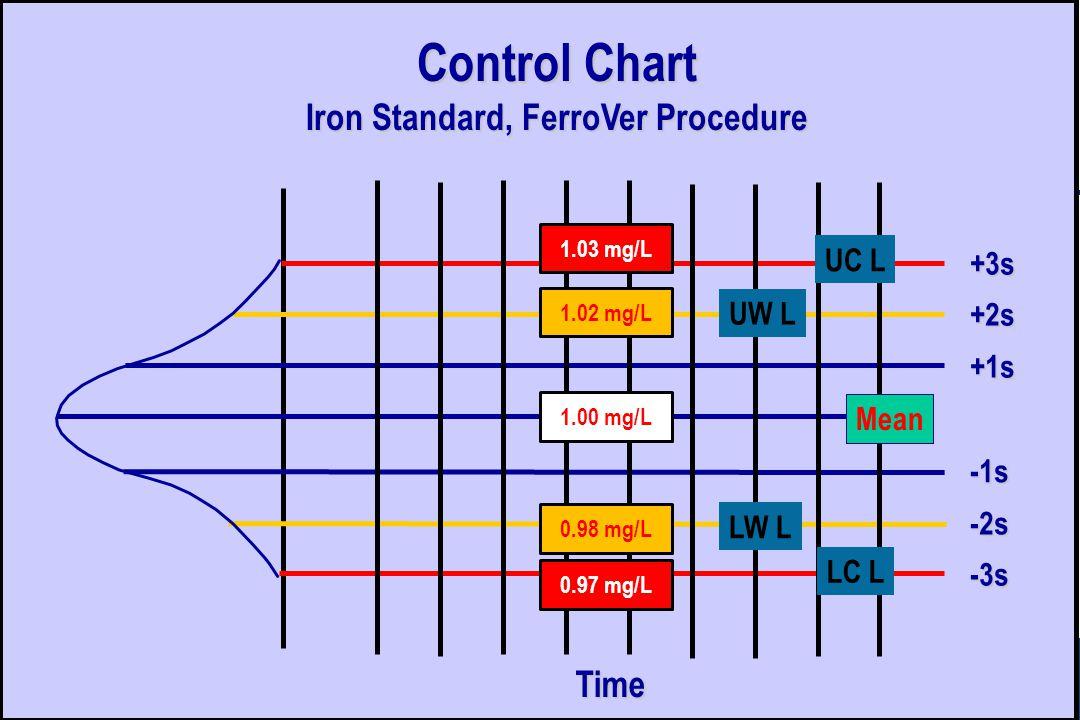 +3s +2s +1s Mean -1s -2s -3s UC L LC L LW L UW L Control Chart Iron Standard, FerroVer Procedure Time 1.00 mg/L 1.02 mg/L 0.98 mg/L 1.03 mg/L 0.97 mg/L