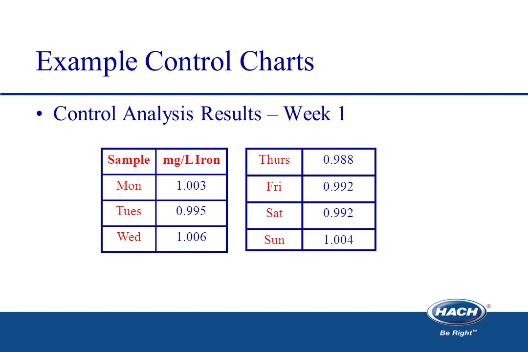 Example Control Charts Control Analysis Results – Week 1 Samplemg/L Iron Mon1.003 Tues0.995 Wed1.006 Thurs0.988 Fri0.992 Sat0.992 Sun1.004