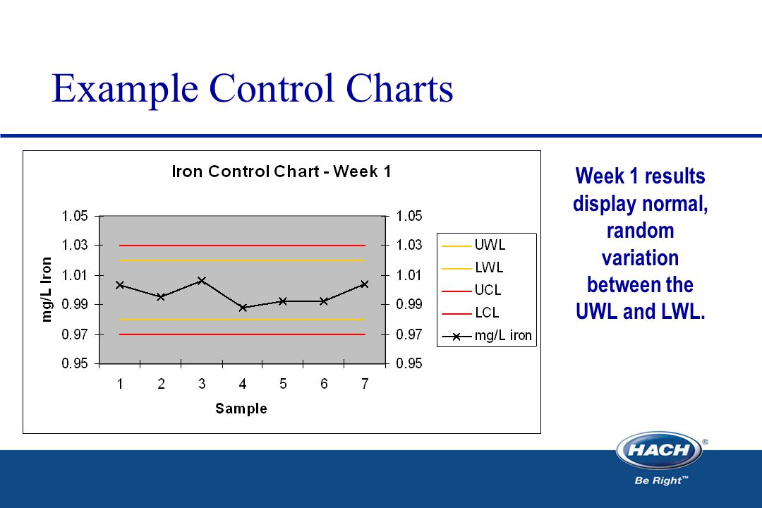 Example Control Charts Week 1 results display normal, random variation between the UWL and LWL.