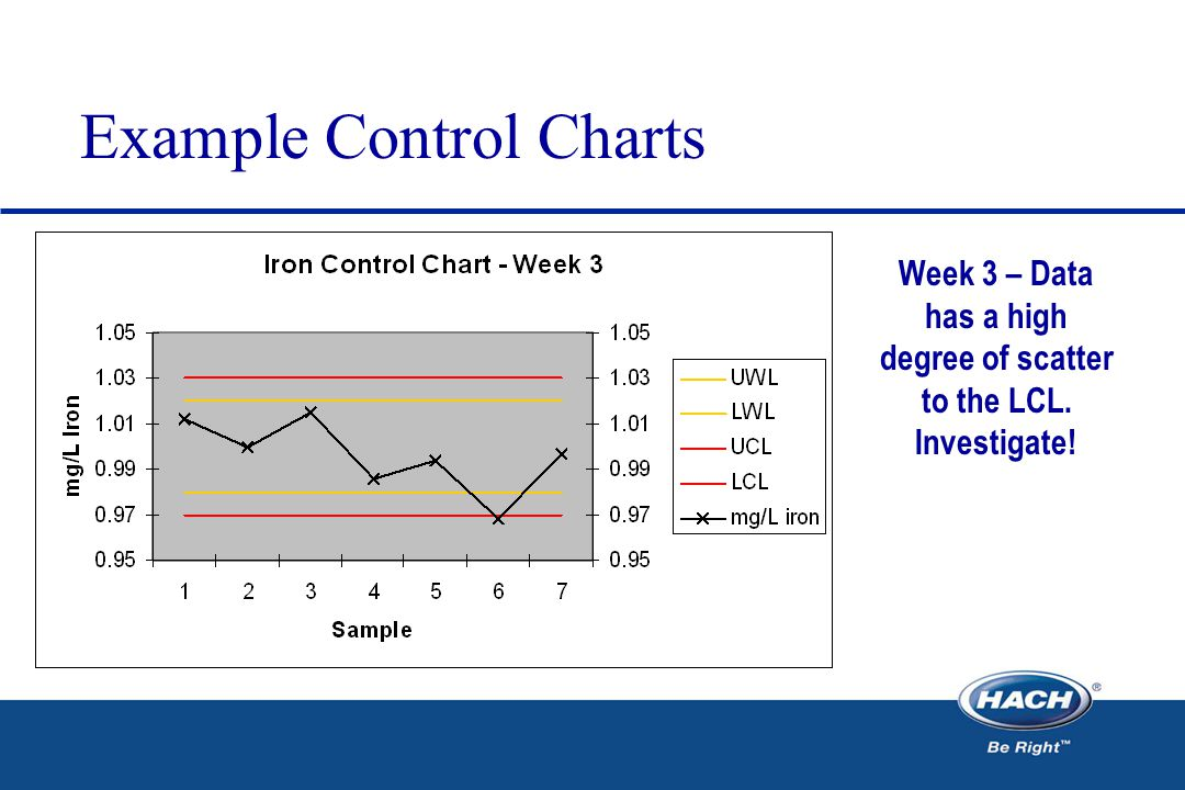 Example Control Charts Week 3 – Data has a high degree of scatter to the LCL. Investigate!