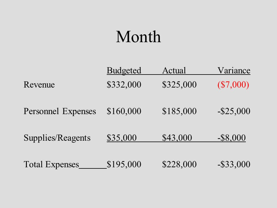 Month BudgetedActualVariance Revenue$332,000$325,000($7,000) Personnel Expenses$160,000$185,000 -$25,000 Supplies/Reagents$35,000$43,000-$8,000 Total