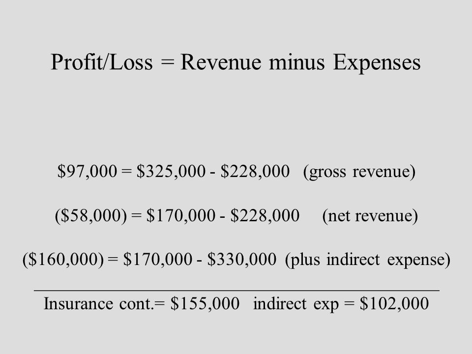 Profit/Loss = Revenue minus Expenses $97,000 = $325,000 - $228,000 (gross revenue) ($58,000) = $170,000 - $228,000 (net revenue) ($160,000) = $170,000