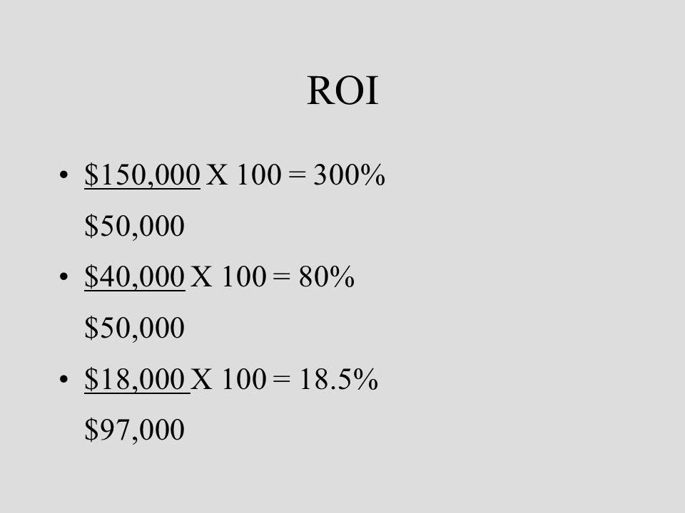 ROI $150,000 X 100 = 300% $50,000 $40,000 X 100 = 80% $50,000 $18,000 X 100 = 18.5% $97,000