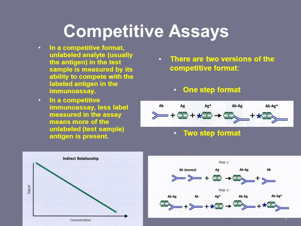 7 Competitive Assays In a competitive format, unlabeled analyte (usually the antigen) in the test sample is measured by its ability to compete with the labeled antigen in the immunoassay.