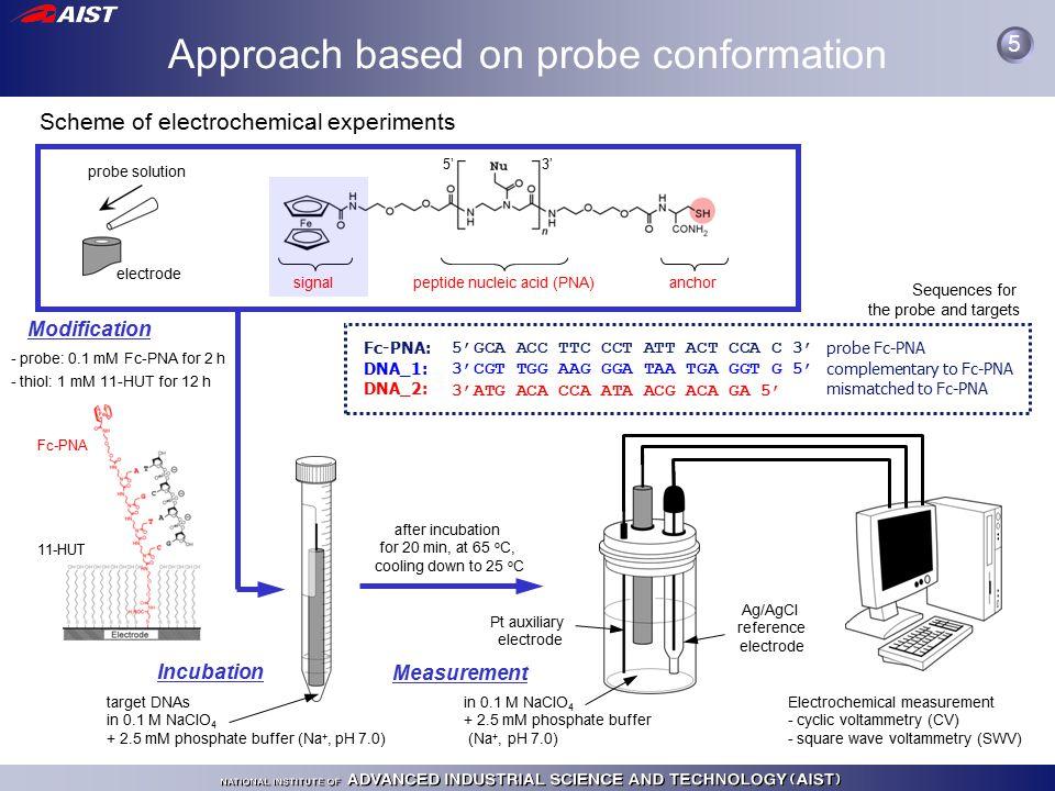Summary 16 e–e– e–e– Fc hybridization electrode ON OFF 1.