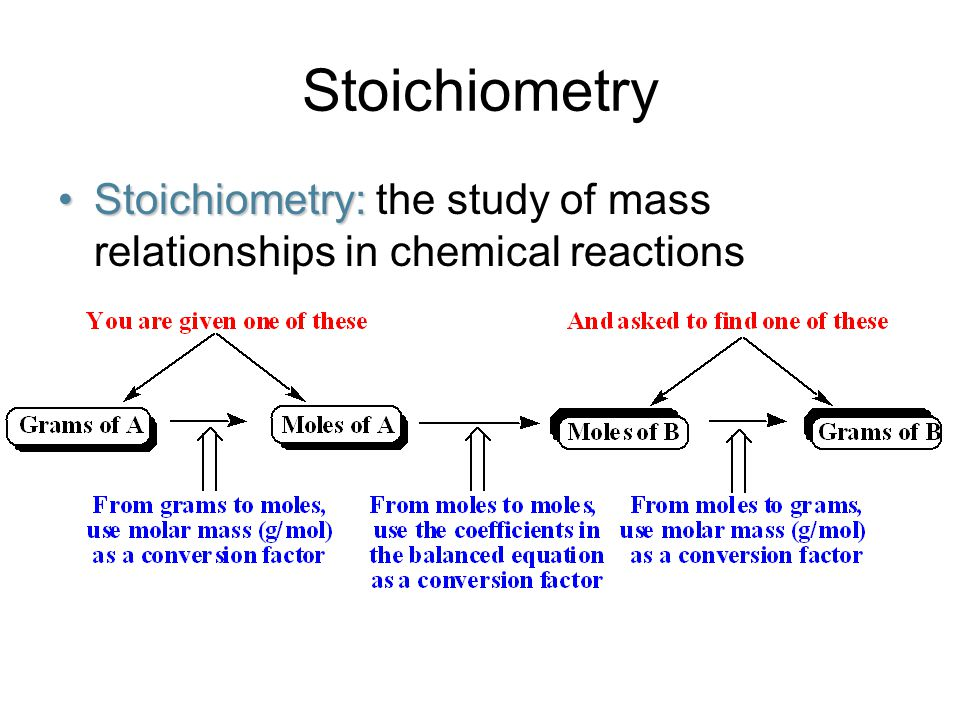 Stoichiometry Stoichiometry:Stoichiometry: the study of mass relationships in chemical reactions