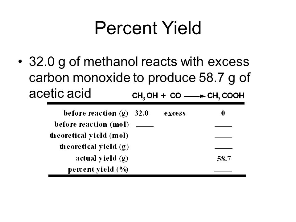 Percent Yield 32.0 g of methanol reacts with excess carbon monoxide to produce 58.7 g of acetic acid