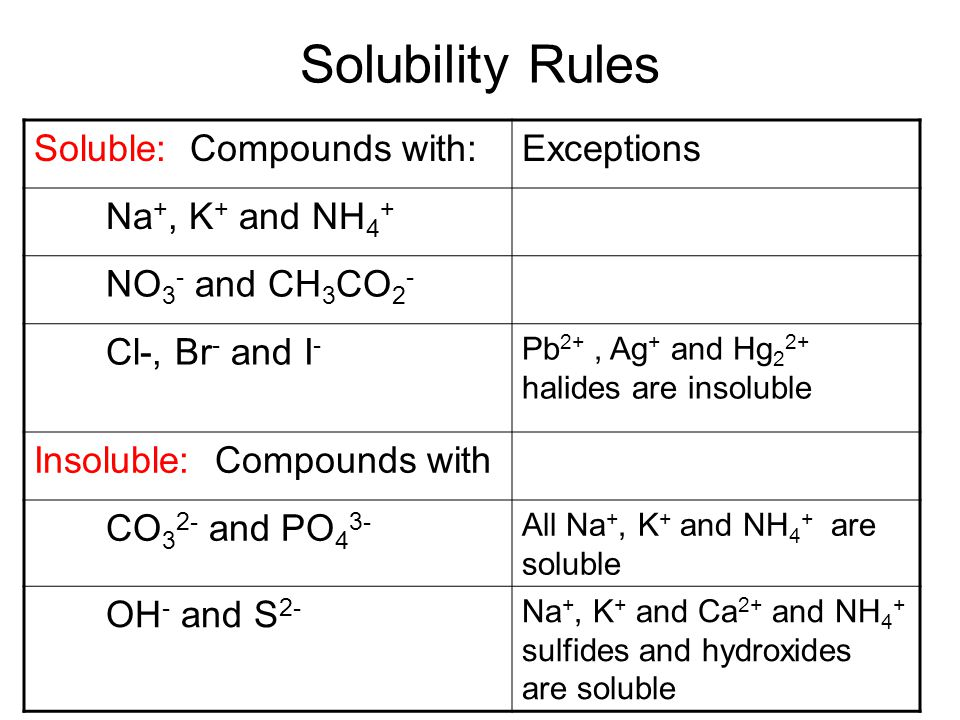 Solubility Rules Soluble: Compounds with:Exceptions Na +, K + and NH 4 + NO 3 - and CH 3 CO 2 - Cl-, Br - and I - Pb 2+, Ag + and Hg 2 2+ halides are insoluble Insoluble: Compounds with CO 3 2- and PO 4 3- All Na +, K + and NH 4 + are soluble OH - and S 2- Na +, K + and Ca 2+ and NH 4 + sulfides and hydroxides are soluble