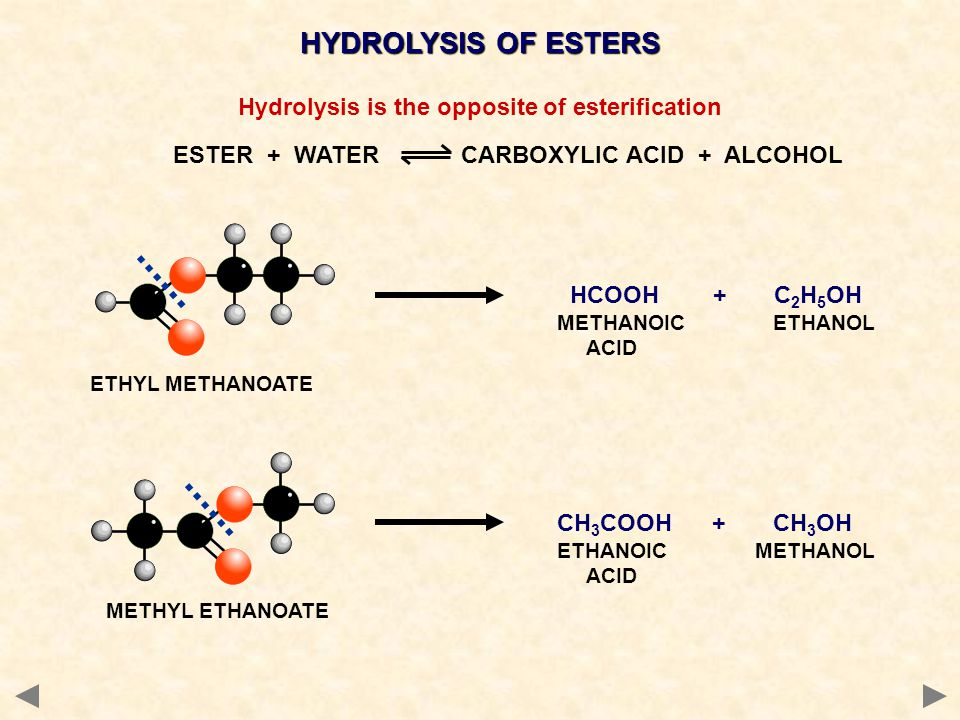 HYDROLYSIS OF ESTERS Hydrolysis is the opposite of esterification ESTER + WATER CARBOXYLIC ACID + ALCOHOL HCOOH + C 2 H 5 OH METHANOIC ETHANOL ACID CH 3 COOH + CH 3 OH ETHANOIC METHANOL ACID ETHYL METHANOATE METHYL ETHANOATE