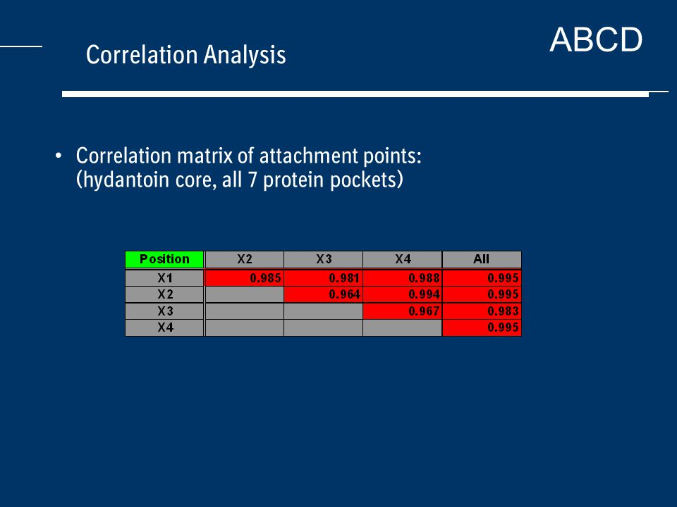 ABCD Correlation Analysis Correlation matrix of attachment points: (hydantoin core, all 7 protein pockets)