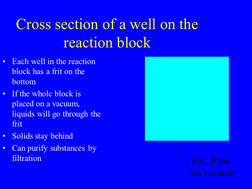 Cross section of a well on the reaction block Each well in the reaction block has a frit on the bottom If the wholc block is placed on a vacuum, liquids will go through the frit Solids stay behind Can purify substances by filtration Frit.