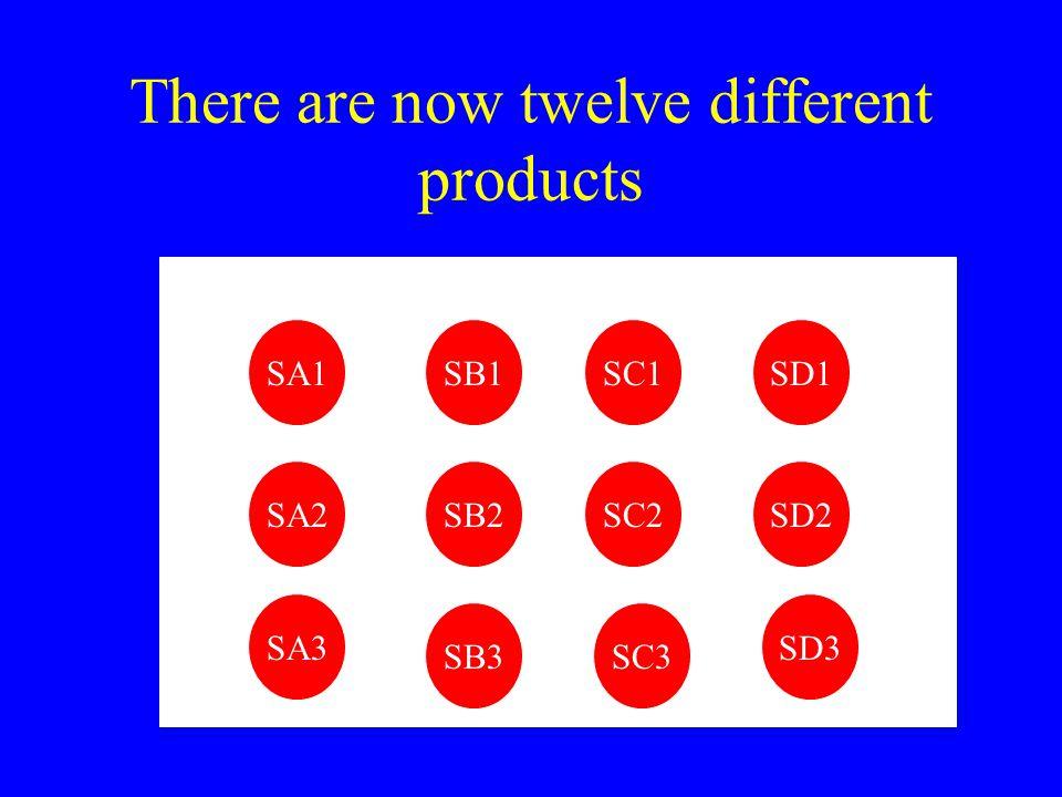 There are now twelve different products SB1SA1 SA2 SA3 SB2 SB3 SC2 SC1 SC3 SD1 SD2 SD3