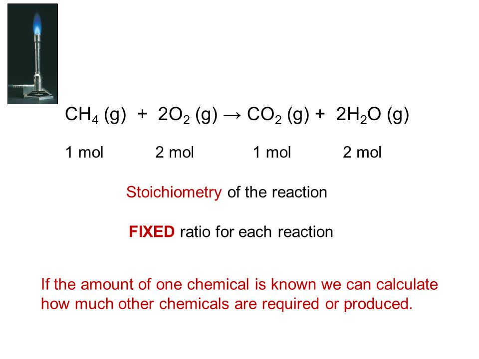 CH 4 (g) + 2O 2 (g) → CO 2 (g) + 2H 2 O (g) 1 mol2 mol1 mol2 mol Stoichiometry of the reaction FIXED ratio for each reaction If the amount of one chemical is known we can calculate how much other chemicals are required or produced.