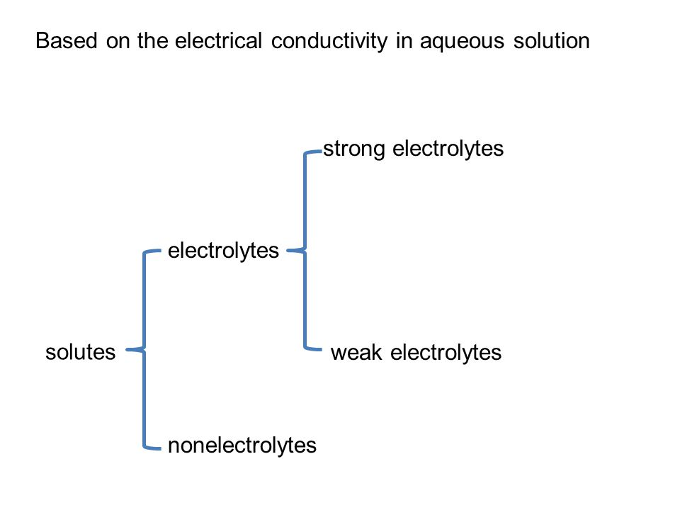 electrolytes nonelectrolytes Based on the electrical conductivity in aqueous solution strong electrolytes weak electrolytes solutes
