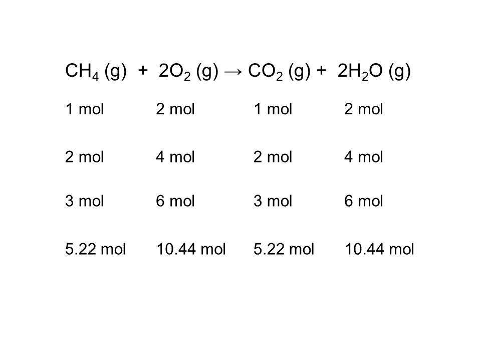 CH 4 (g) + 2O 2 (g) → CO 2 (g) + 2H 2 O (g) 1 mol2 mol1 mol2 mol 4 mol2 mol4 mol 3 mol6 mol3 mol6 mol 5.22 mol10.44 mol5.22 mol10.44 mol