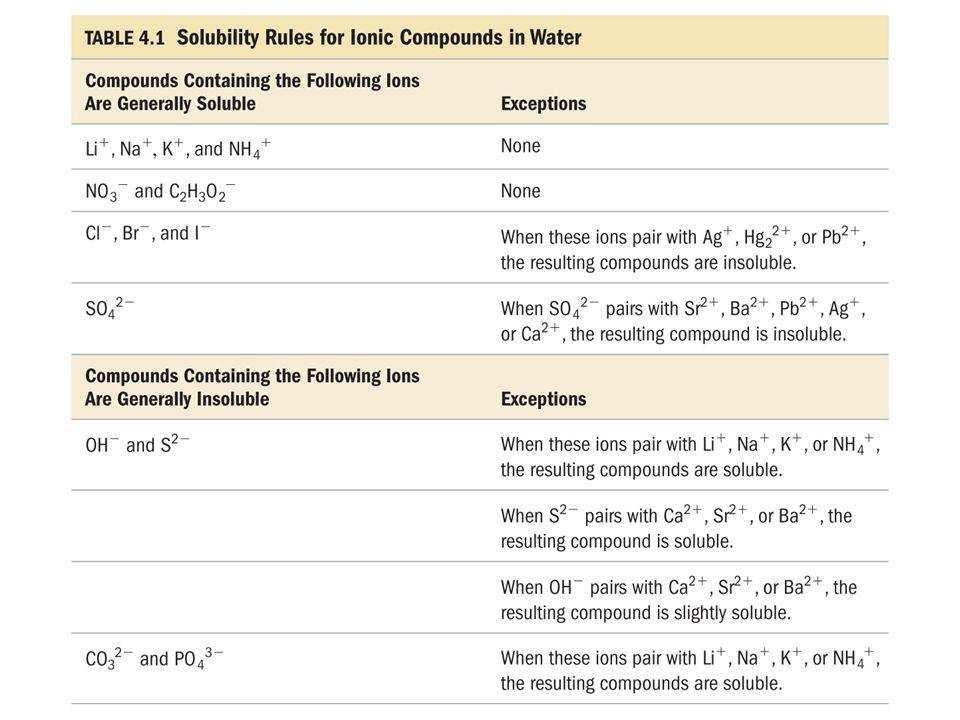 BaCl 2 (aq) + K 2 SO 4 (aq)  BaCl 2 (aq)  Ba 2+ (aq) + 2Cl − (aq) K 2 SO 4 (aq)  2K + (aq) + SO 4 2− (aq) BaSO 4 (s) + 2KCl(aq) Ba 2+ (aq) + 2Cl − (aq) + 2K + (aq) + SO 4 2− (aq)  BaSO 4 (s) + 2Cl − (aq) + 2K + (aq) Ba 2+ (aq) + SO 4 2− (aq)  BaSO 4 (s)