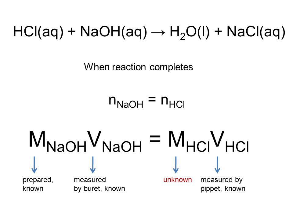 When reaction completes n NaOH = n HCl M NaOH V NaOH = M HCl V HCl HCl(aq) + NaOH(aq) → H 2 O(l) + NaCl(aq) prepared, known measured by buret, known unknownmeasured by pippet, known