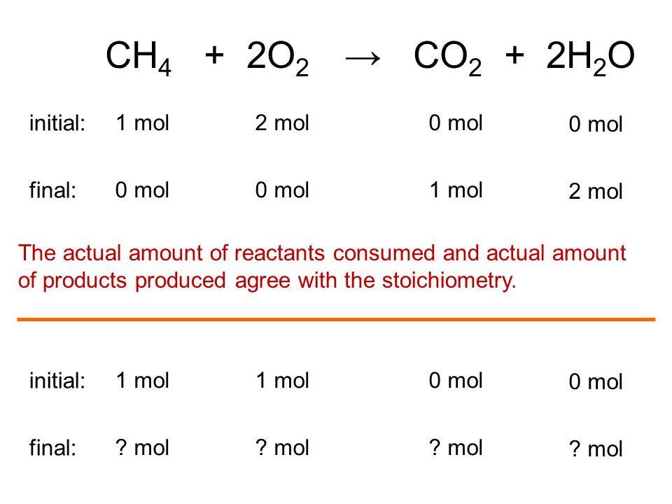 CH 4 + 2O 2 → CO 2 + 2H 2 O 0 mol 1 mol2 mol initial: 0 mol 1 mol 2 mol final: 1 mol 0 mol initial: .