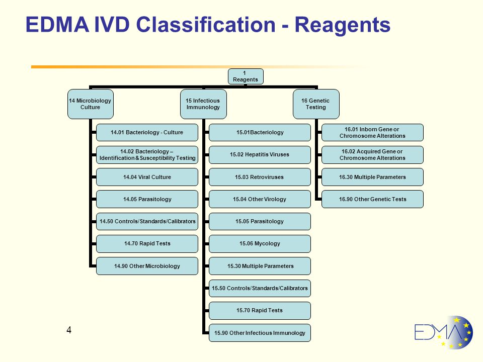 4 EDMA IVD Classification - Reagents 1 Reagents 14 Microbiology Culture 14.01 Bacteriology - Culture 14.02 Bacteriology – Identification &Susceptibility Testing 14.04 Viral Culture 14.05 Parasitology 14.50 Controls/Standards/Calibra tors 14.70 Rapid Tests 14.90 Other Microbiology 15 Infectious Immunology 15.01Bacteriology 15.02 Hepatitis Viruses 15.03 Retroviruses 15.04 Other Virology 15.05 Parasitology 15.06 Mycology 15.315.30 Multiple Parameters 15.50 Controls/Standards/Calibra tors 15.70 Rapid Tests 15.90 Other Infectious Immunology 16 Genetic Testing 16.01 Inborn Gene or Chromosome Alterations 16.02 Acquired Gene or Chromosome Alterations 16.30 Multiple Parameters 16.90 Other Genetic Tests