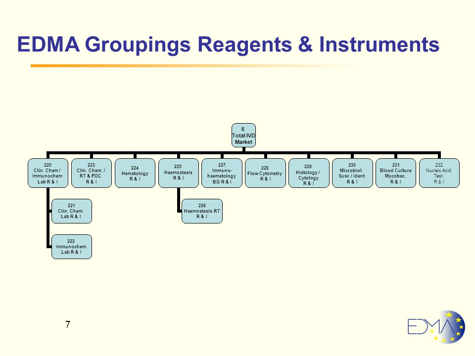 7 EDMA Groupings Reagents & Instruments 6 Total IVD Market 220 Clin.