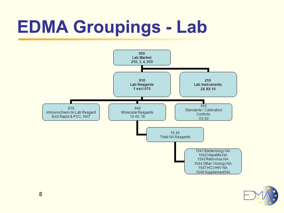 8 EDMA Groupings - Lab 900 Lab Market 210, 3, 4, 910 910 Lab Reagents 1 excl 970 810 Immunochem / IA Lab Reagent Excl Rapid & POC, NAT 940 Molecular Reagents 15 40, 16 15 40 Total NA Reagents 1541 Bacteriology NA 1542 Hepatitis NA 1543 Retrovirus NA 1544 Other Virology NA 1547 HCV/HIV NA 1549 Supplement NA 950 Standards / Calibrators Controls XX 50 210 Lab Instruments 2X XX 10