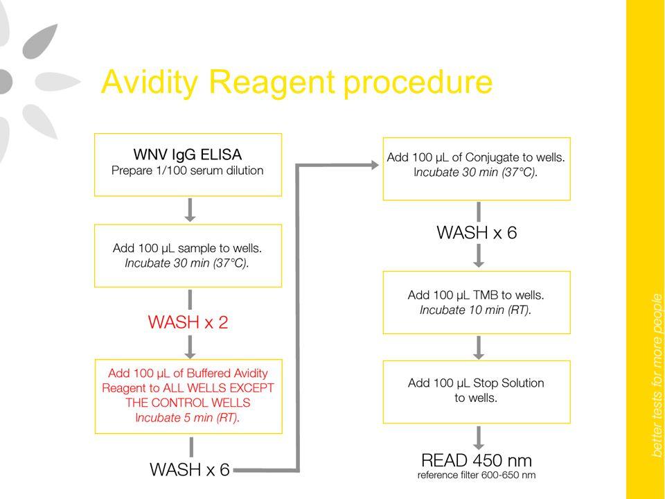 Avidity Reagent procedure