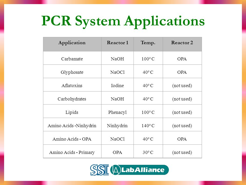 PCR System Applications ApplicationReactor 1Temp.Reactor 2 CarbamateNaOH100 o COPA GlyphosateNaOCl40 o COPA AflatoxinsIodine40 o C(not used) CarbohydratesNaOH40 o C(not used) LipidsPhenacyl100 o C(not used) Amino Acids -NinhydrinNinhydrin140 o C(not used) Amino Acids - OPANaOCl40 o COPA Amino Acids - PrimaryOPA30 o C(not used)