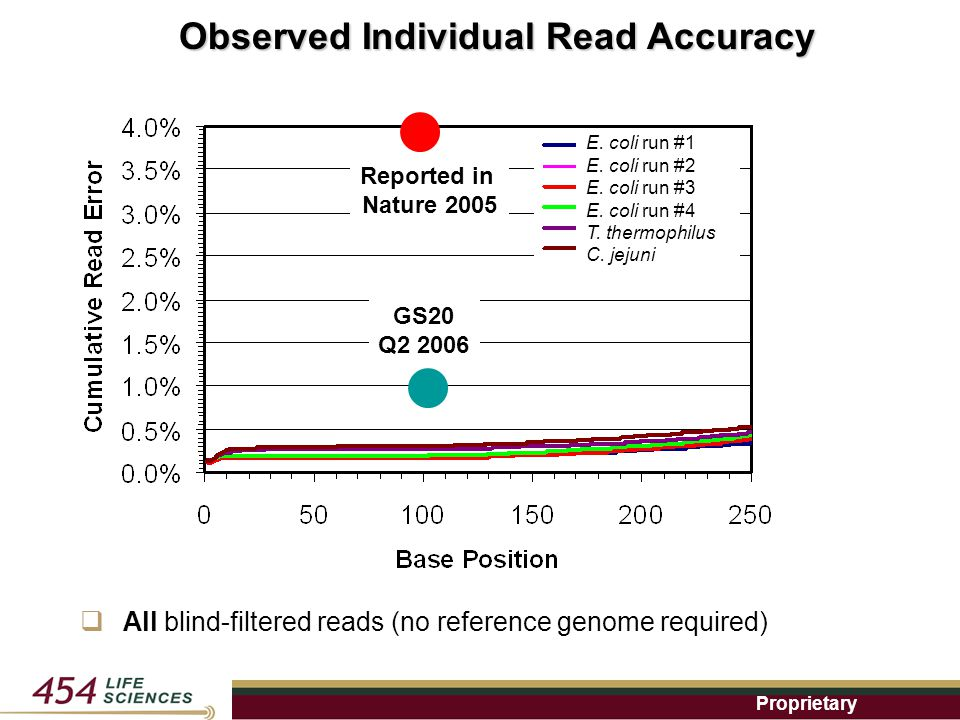 Proprietary  All blind-filtered reads (no reference genome required) E.