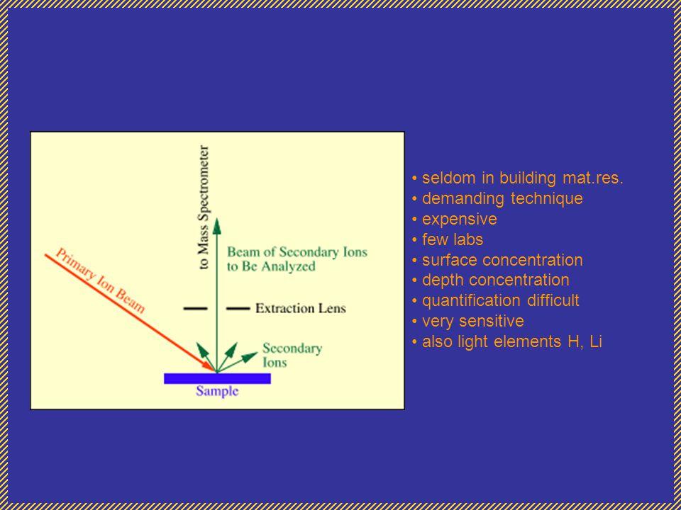 seldom in building mat.res. demanding technique expensive few labs surface concentration depth concentration quantification difficult very sensitive a