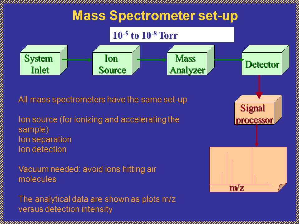Mass Spectrometer set-up SystemInletIonSourceMassAnalyzerDetector Signalprocessor m/z 10 -5 to 10 -8 Torr All mass spectrometers have the same set-up Ion source (for ionizing and accelerating the sample) Ion separation Ion detection Vacuum needed: avoid ions hitting air molecules The analytical data are shown as plots m/z versus detection intensity
