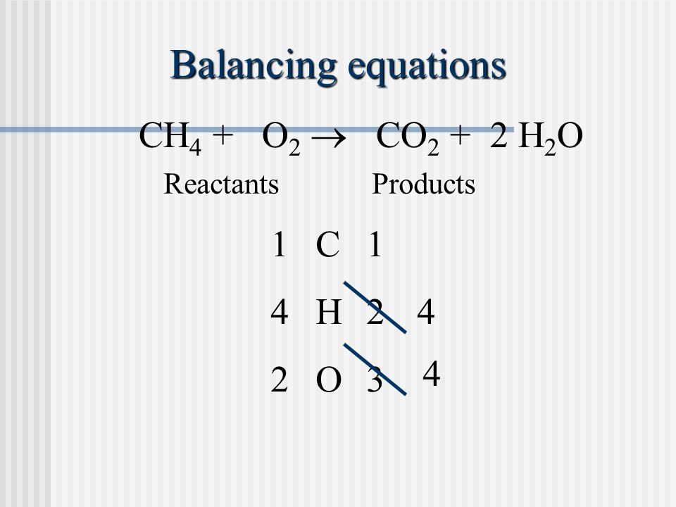 Balancing equations CH 4 + O 2  CO 2 + 2 H 2 O ReactantsProducts C11 O23 H424