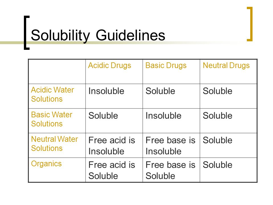 Solubility Guidelines Acidic DrugsBasic DrugsNeutral Drugs Acidic Water Solutions InsolubleSoluble Basic Water Solutions SolubleInsolubleSoluble Neutr