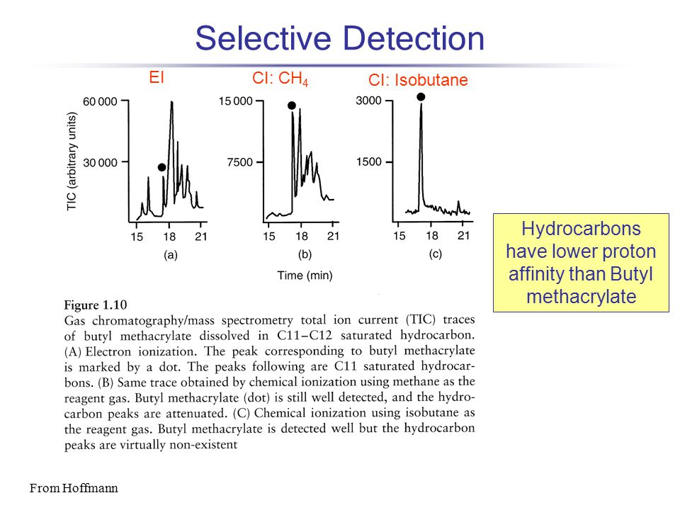 Selective Detection From Hoffmann Hydrocarbons have lower proton affinity than Butyl methacrylate EI CI: CH 4 CI: Isobutane