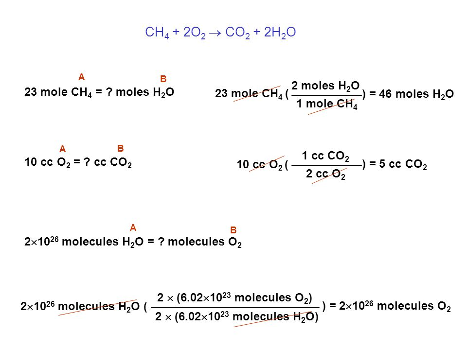 CH 4 + 2O 2  CO 2 + 2H 2 O 23 mole CH 4 = .