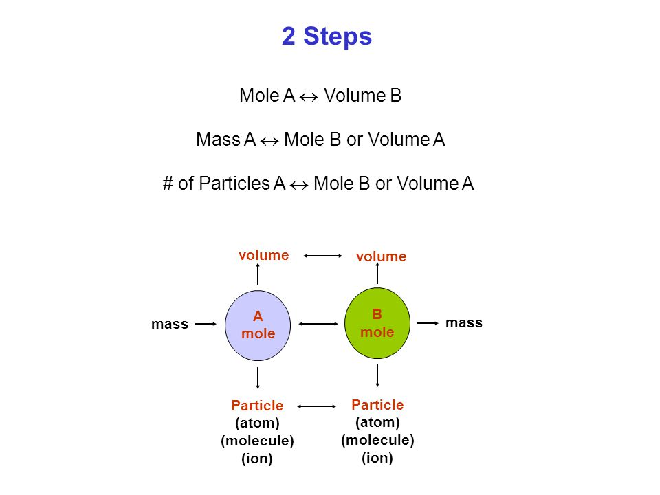 2 Steps Mole A  Volume B Mass A  Mole B or Volume A # of Particles A  Mole B or Volume A A mole B mole mass volume Particle (atom) (molecule) (ion) Particle (atom) (molecule) (ion) mass