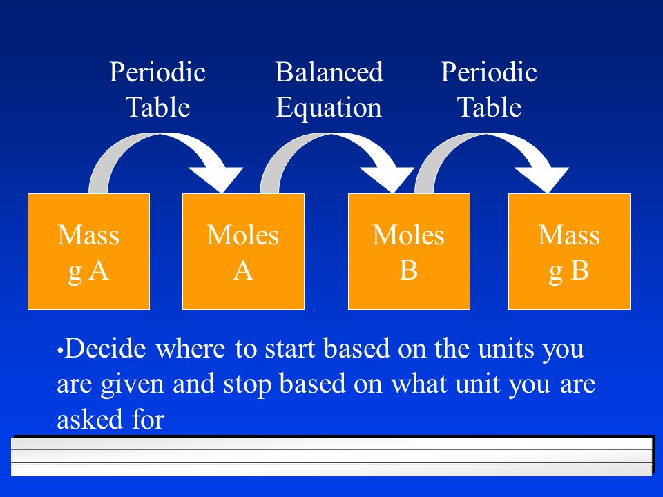 Your Turn 2C 2 H 2 + 5 O 2  4CO 2 + 2 H 2 O l If 3.84 moles of C 2 H 2 are burned, how many moles of O 2 are needed.