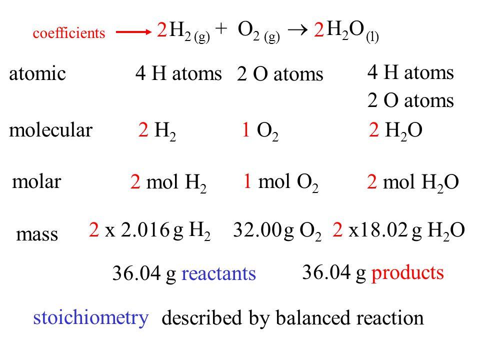H2H2 + O 2  H2OH2O 22 (g) (l) atomic4 H atoms 2 O atoms 4 H atoms 2 O atoms molecular2 H 2 1 O 2 2 H 2 O molar 2 mol H 2 1 mol O 2 2 mol H 2 O mass g H 2 g O 2 g H 2 O 36.04 g reactants 36.04 g products coefficients stoichiometry described by balanced reaction 2.0162 x32.0018.022 x