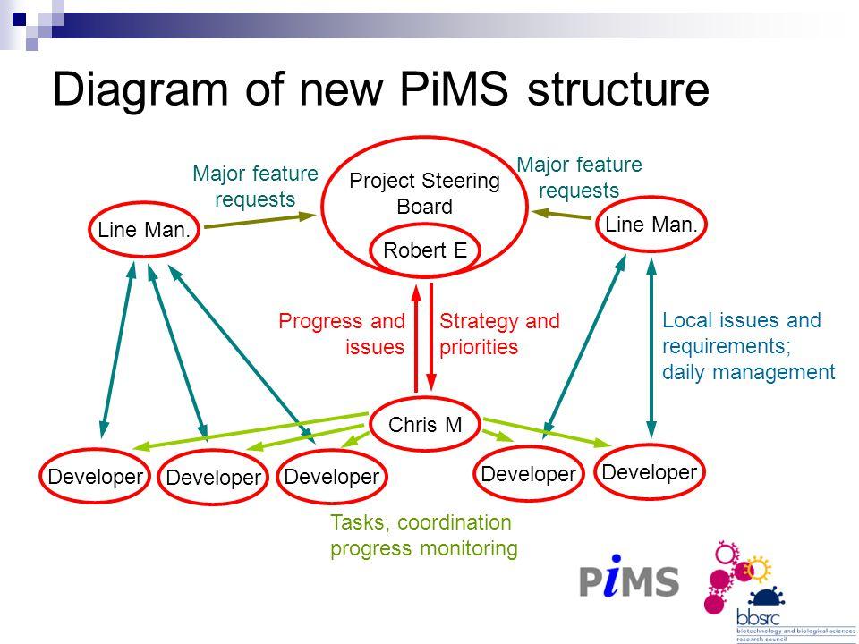 Diagram of new PiMS structure Robert E Developer Chris M Line Man.