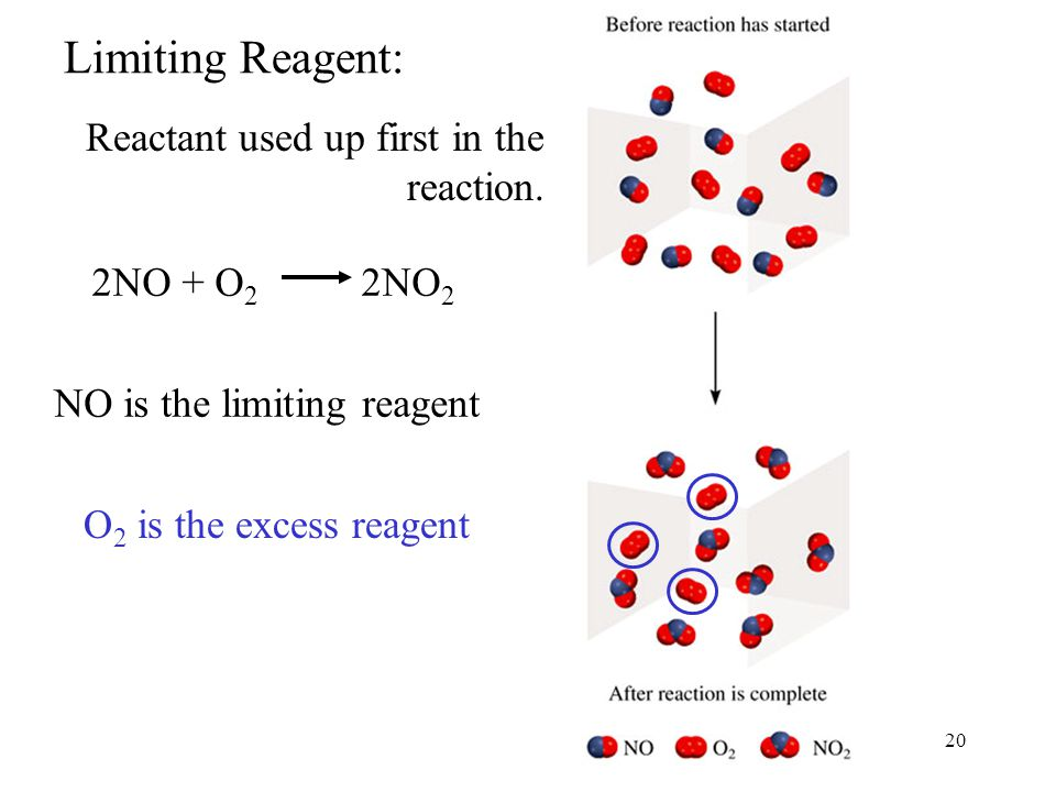 20 Limiting Reagent: 2NO + O 2 2NO 2 NO is the limiting reagent O 2 is the excess reagent Reactant used up first in the reaction.