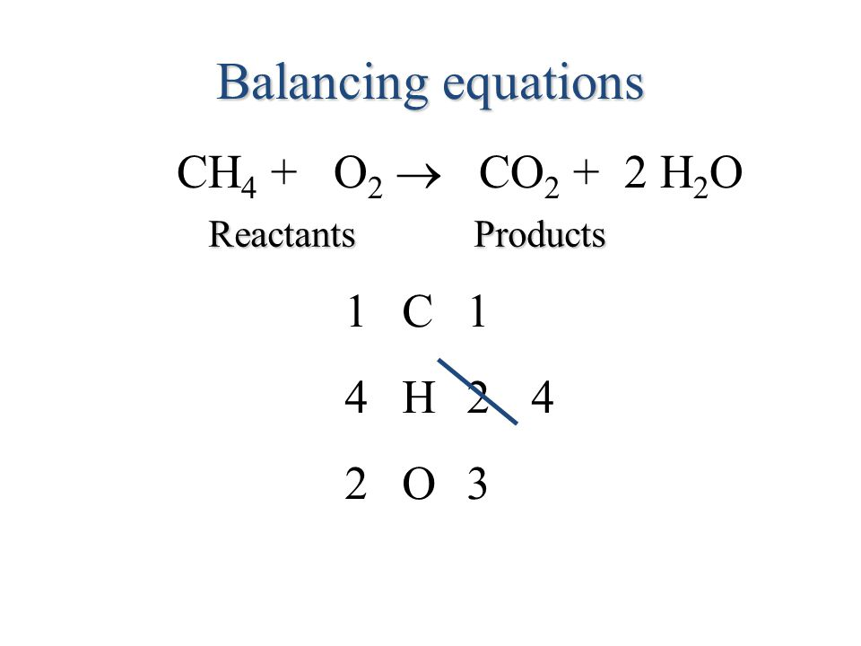 Balancing equations CH 4 + O 2  CO 2 + H 2 O ReactantsProducts C11 O23 H42