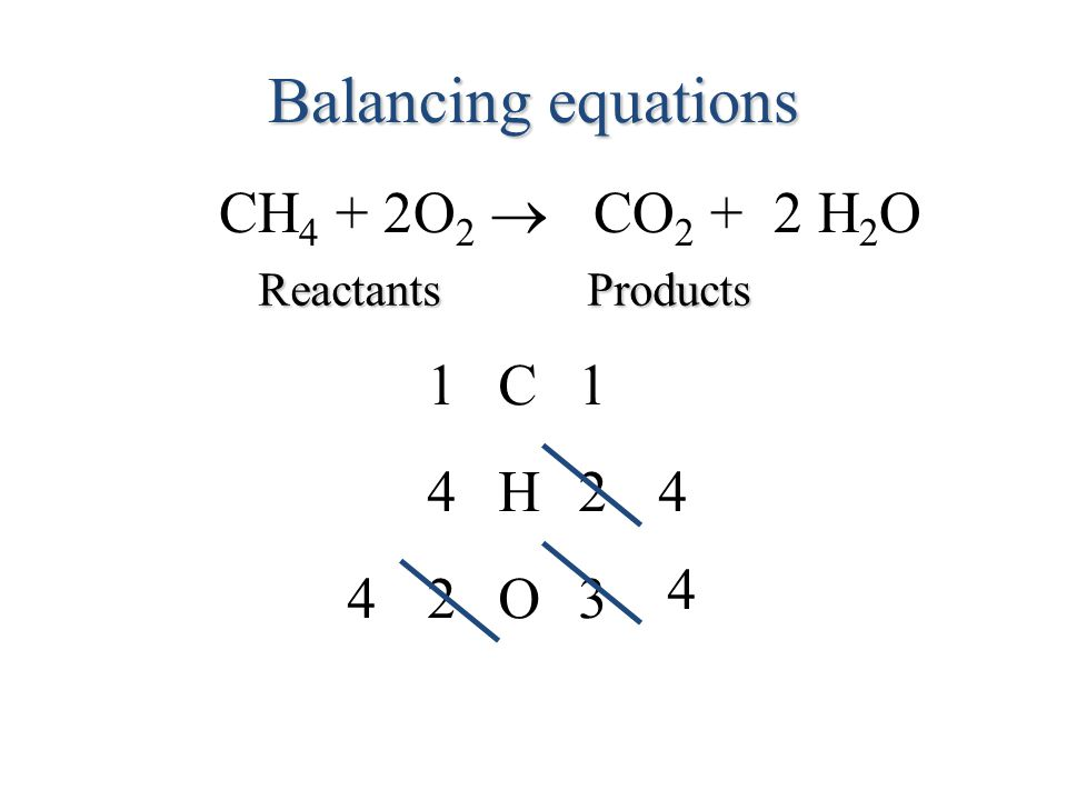 Balancing equations CH 4 + O 2  CO 2 + 2 H 2 O ReactantsProducts C11 O23 H424 4